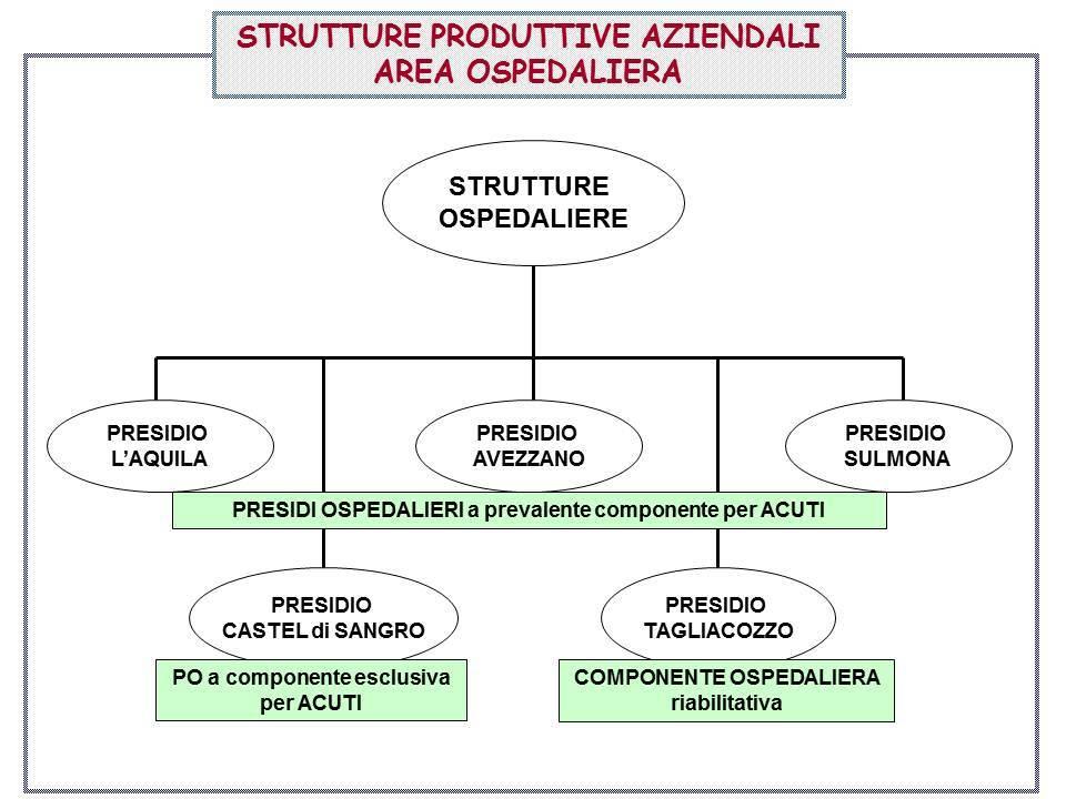 piano sanitario della Asl di Avezzano Sulmona L'Aquila (1)