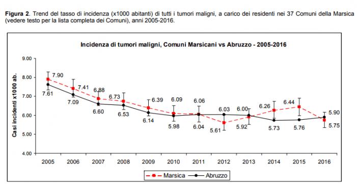 Tumori, incidenza ancora elevata nella Marsica. Ecco gli 11 comuni in cui ci si ammala di più
